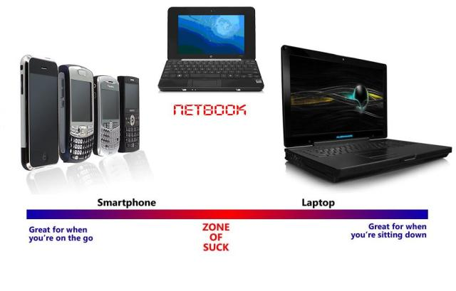 smartphone-netbook-laptop